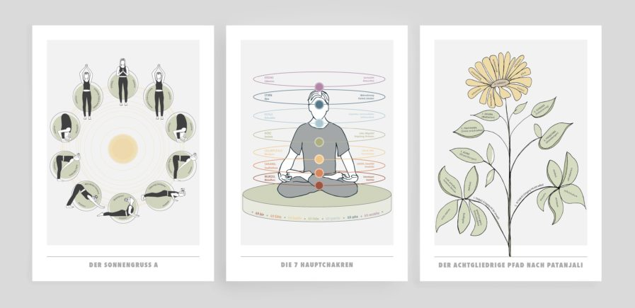 Yoga Philosophie Poster